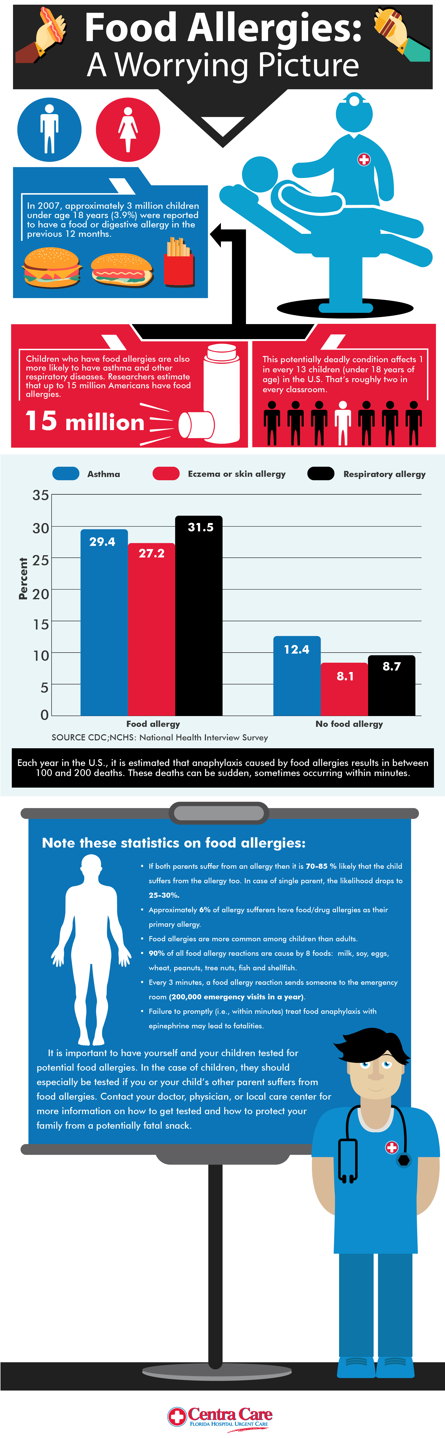 Food Allergies A Worrying Picture